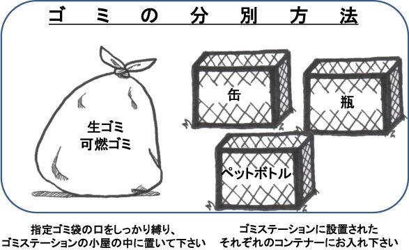 ゴミの分別方法